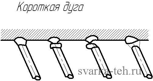 Сварка потолочного шва короткой дугой