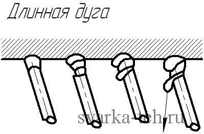 Сварка потолочного шва длинной дугой
